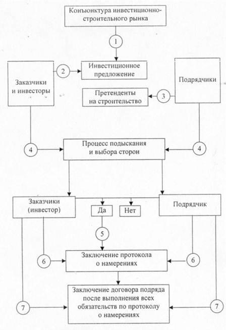 Схема заключения договоров