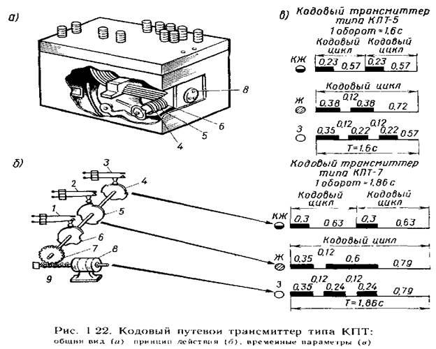 Рис. 5 Кодовый путевой