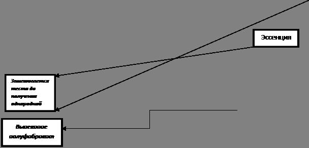 технологическая карта ромовая