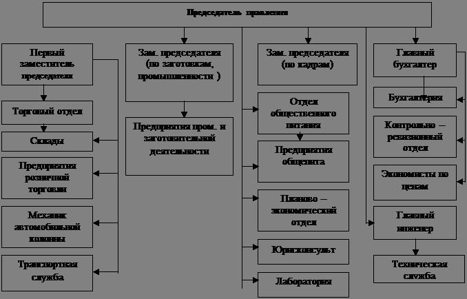 Рисунок 2.1 - Организационная