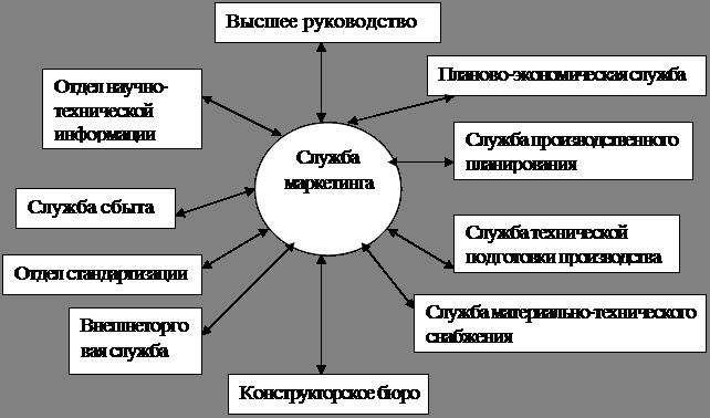 Структурные взаимосвязи отдела