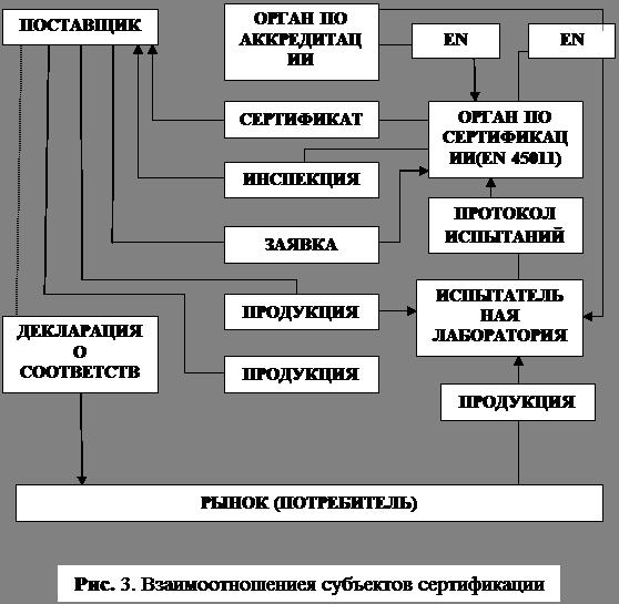 сертификации и договорами