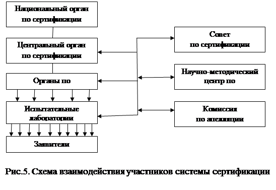 Системе сертификации ГОСТ