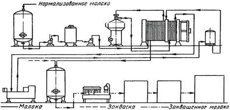 Технологическая схема оборудование для производства кисломолочных напитков