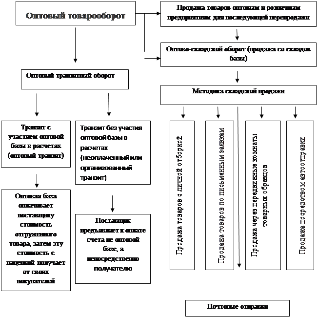Рис. 5 Схема движения товаров