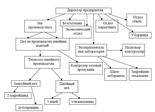 тип структуры управления,