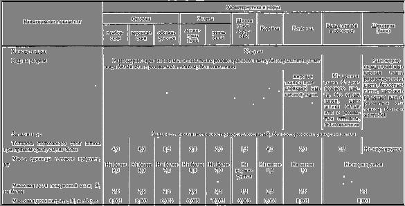 Таблица 2 Физико-химические