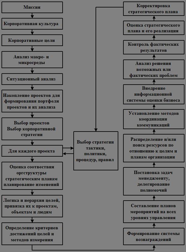 Рисунок 3 – Схема цикла