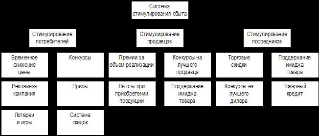 Примерный план по развитию увеличения продаж и обслуживания