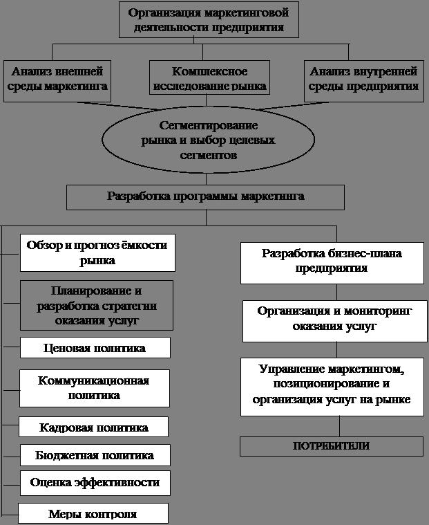 1.3 - Схема маркетинговой
