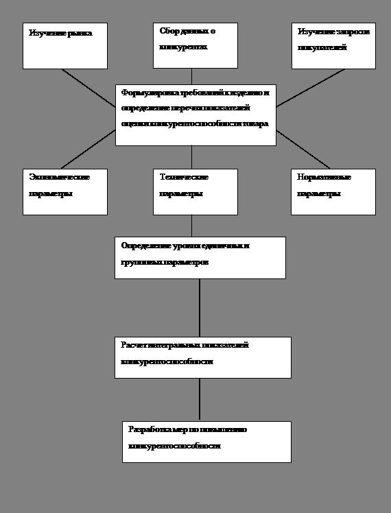Схема анализа