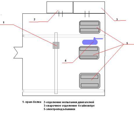 План ремонтной базы
