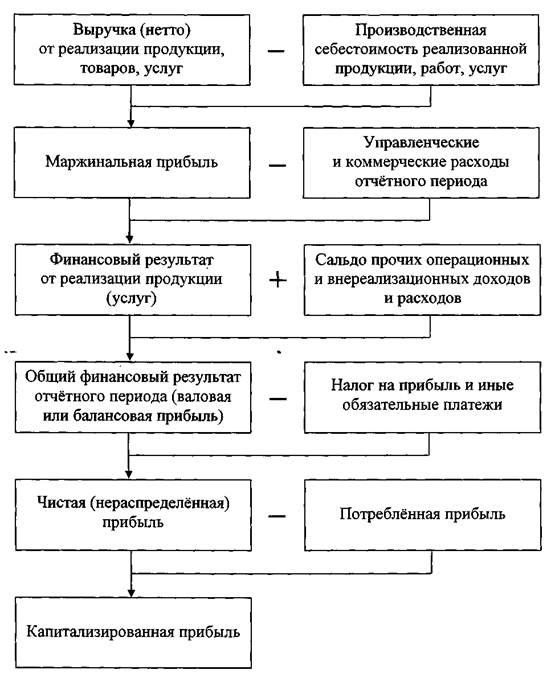 Механизм формирования данных