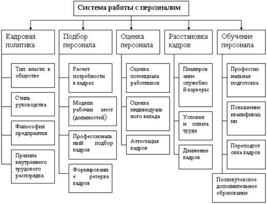 систему управления