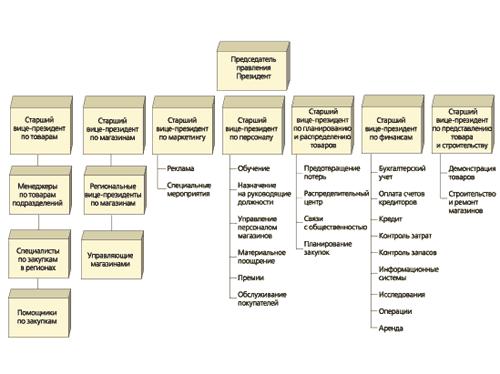 Структура компании Rich's