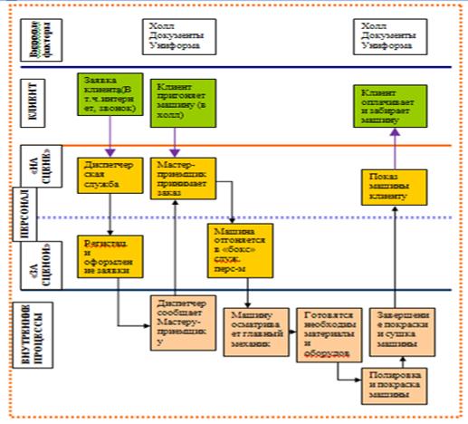 Рисунок 1-Схема карты услуги