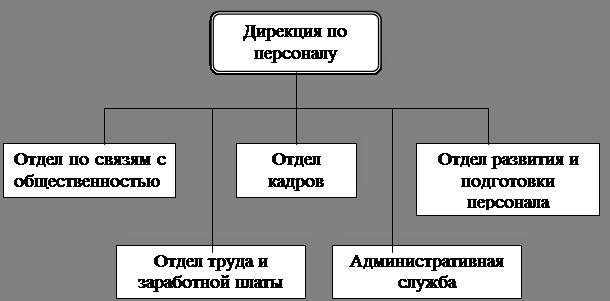 Структура Дирекции по