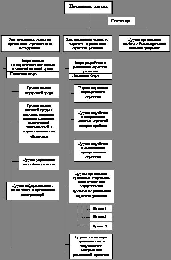 Рисунок 5 – Организационная