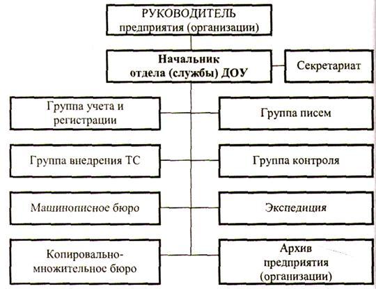 Схема службы безопасности предприятия