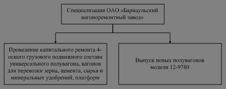 курсовая работа примерное внедрение системы менеджмента в оао ржд