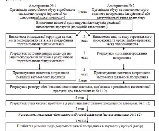 Структурно-логічна схема