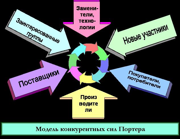Модель конкурентных сил