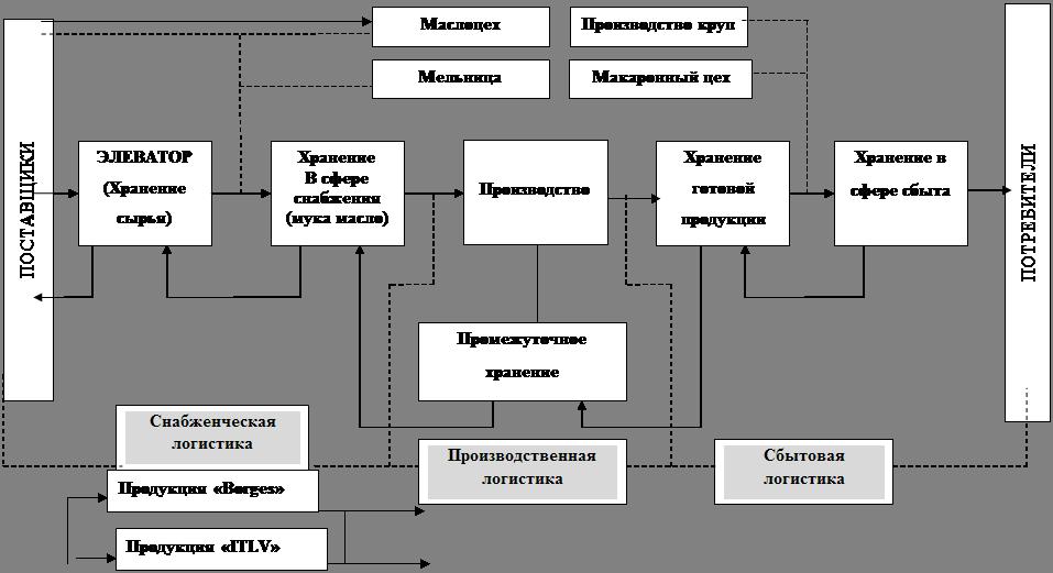3.1 представлена схема
