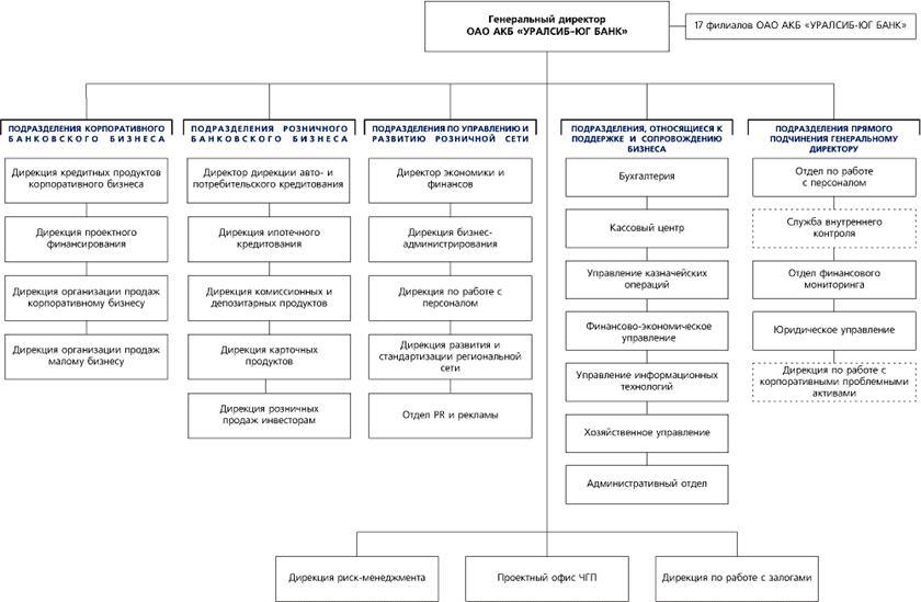 структура управления ОАО