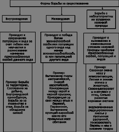 Рисунок 2 – Формы борьбы за