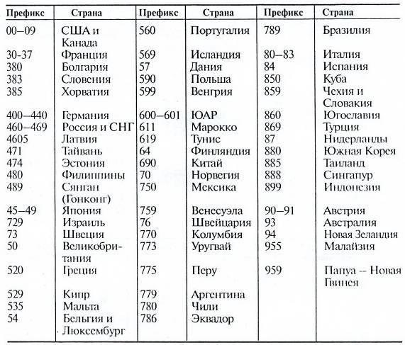 Таблицы каналов с их параметрами