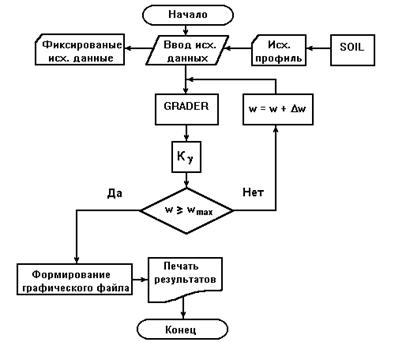 Блок-схема алгоритма анализа