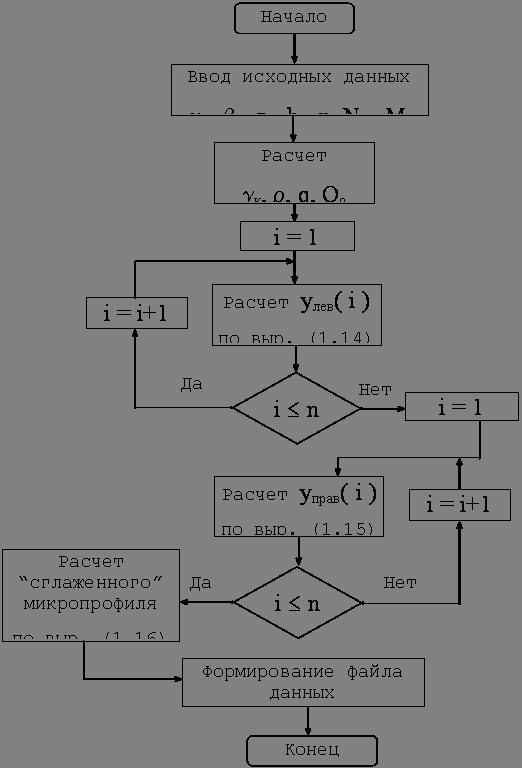 Блок-схема программы приведена