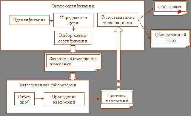 Схемы основные понятия сертификации