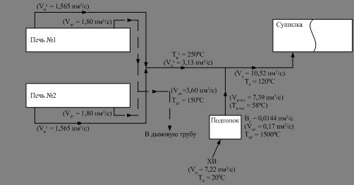 Схема движения потоков: