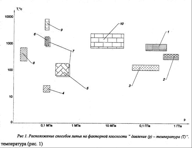 Классификация способов литья