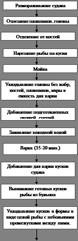 1.2.1 Технологическая схема