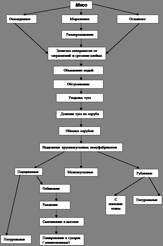 Схема производства порционного