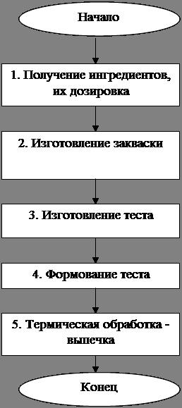 Блок-схема выпечки хлеба