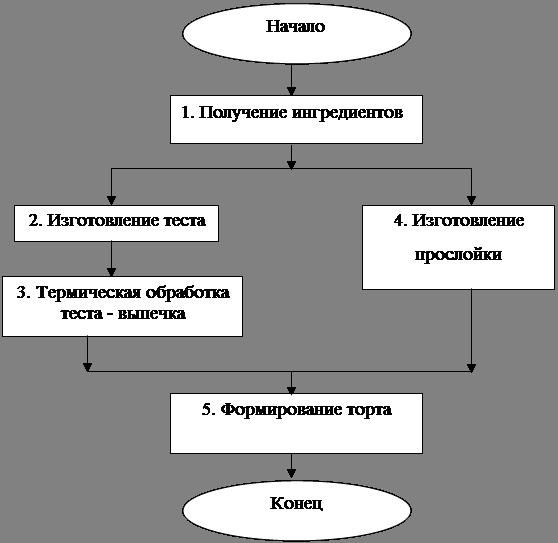 Блок-схема производства тортов