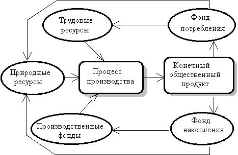 процесса в общей схеме