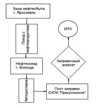 Рисунок 1 «Схема доставки