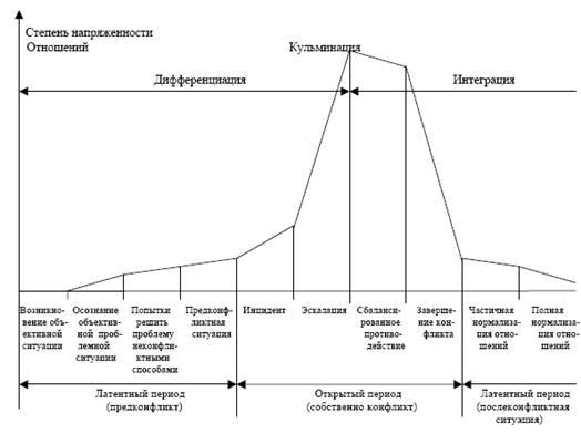 и этапы динамики конфликта