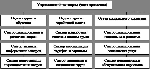 1.3 Схема функциональной