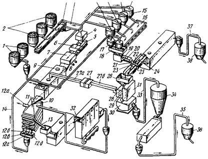 Схема процесса утилизации